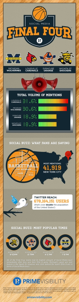 pvmg-march-madness-infographic-
